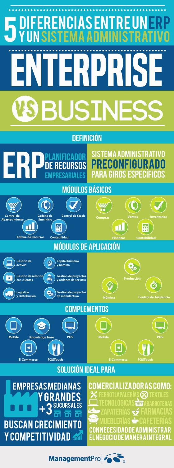 Infografía Enterprise vs Business ERP